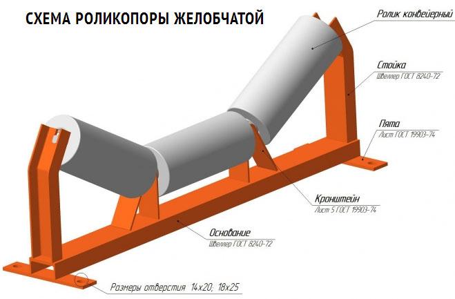 Кронштейн для конвейера ленточного электробезопасность на элеваторе